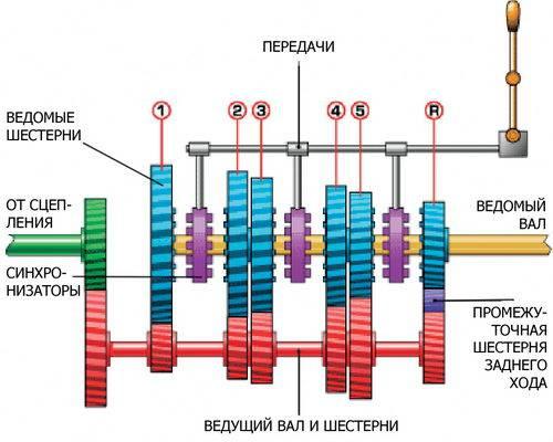 Устройство двухвальной механической коробки передач
