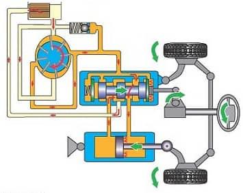 Циркуляция масла в системе гидроусилителя.