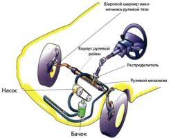 Как устроен гидроусилитель руля?