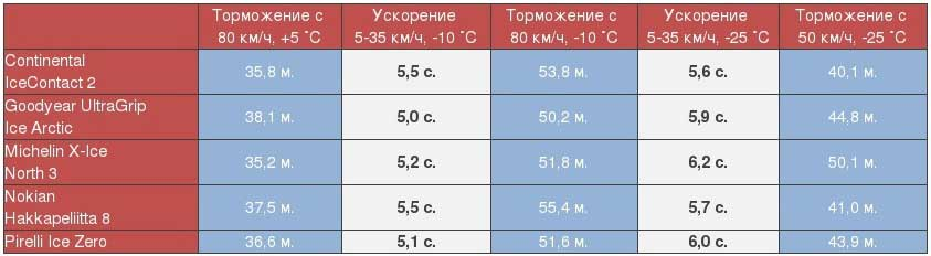 Топ зимних шин сезона 2016-2017.