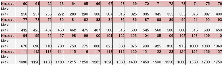 Таблица индекса нагрузки шин.