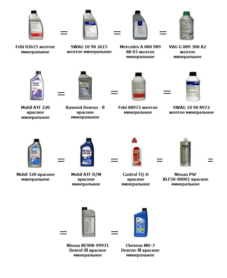 Какое масло заливать в гидроусилитель руля.