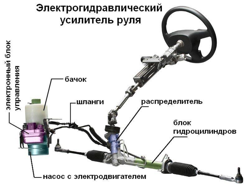 Из чего состоит гидроусилитель в автомобиле.