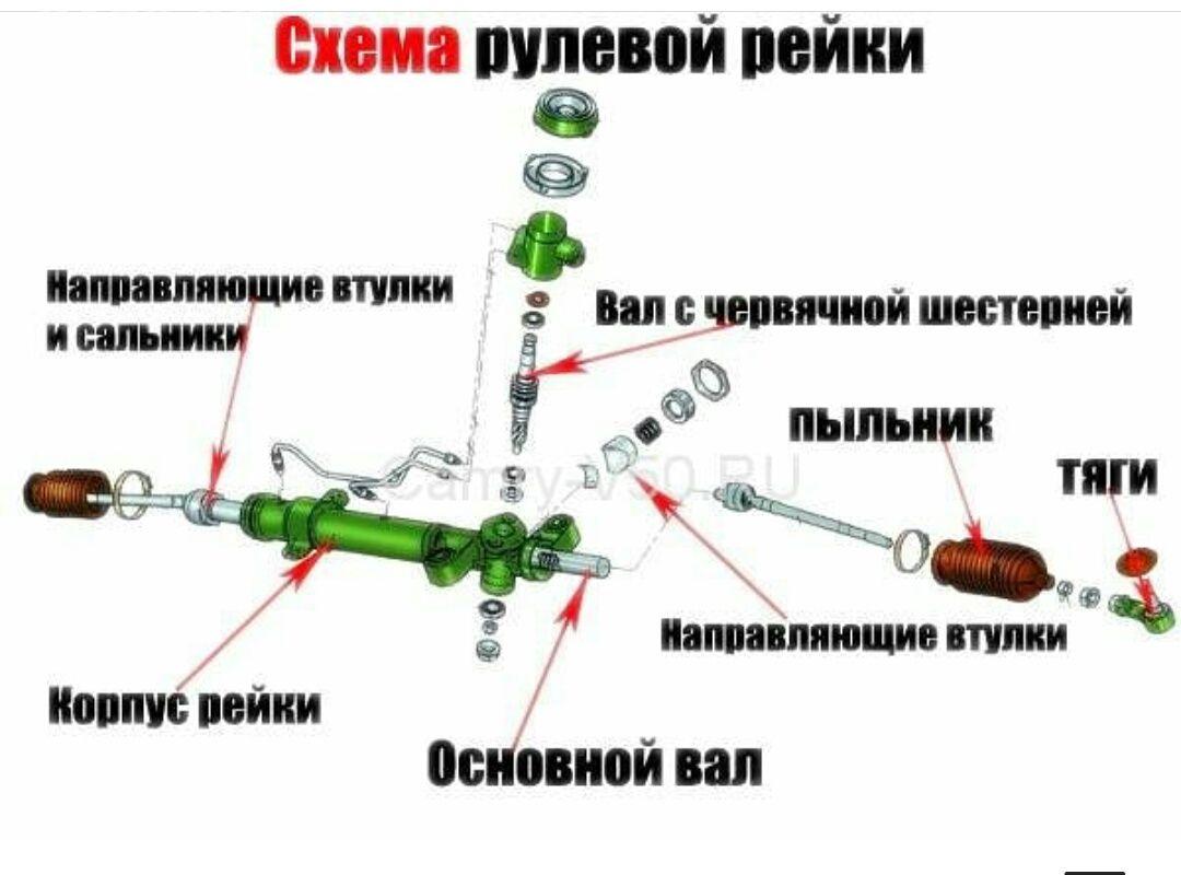 Подробная схема рулевой рейки.