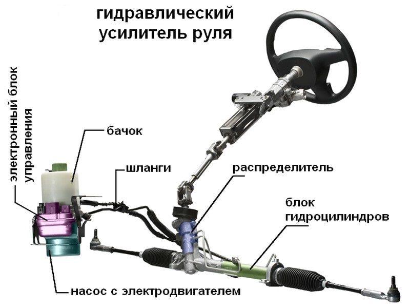 Из чего состоит система гидроусилителя руля.