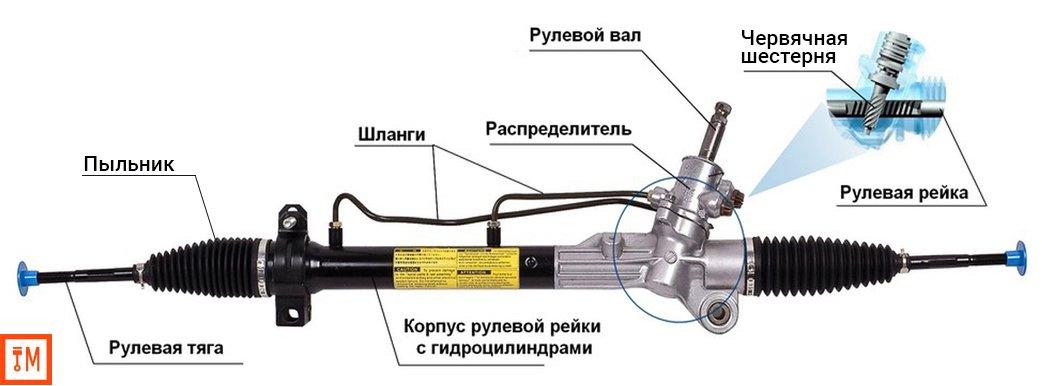 Схема рулевого вала с гидроусилителем.